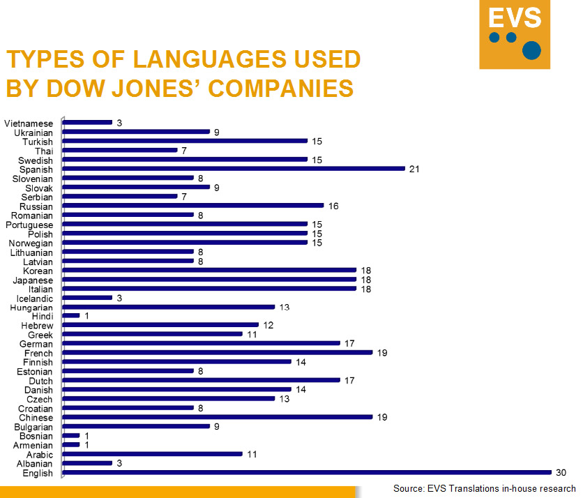Dow Jones – the most important language is English