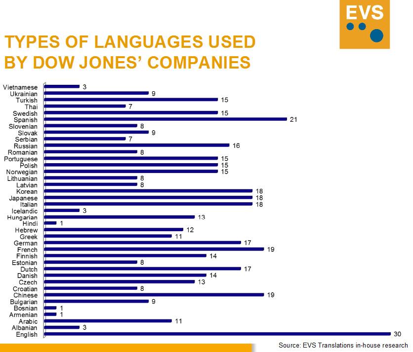 Dow Jones – най-важният език е английският